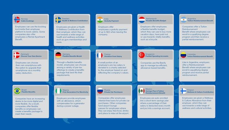 benefits-information-around-the-world